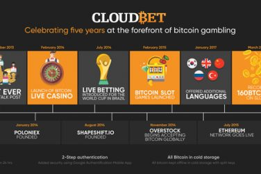 Cloudbet Casino Bonus