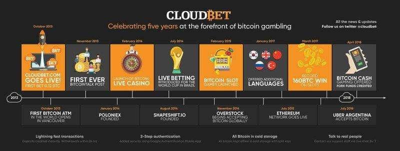 CloudBet Casino Bonus up to 5 BTC